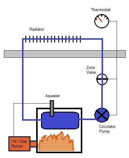 What Is A System Boiler >> 1 What Is Boiler Reset Avr Boiler Reset Control