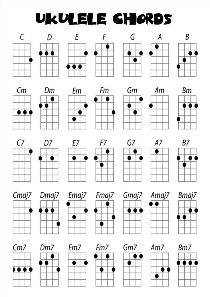 Easy Uke Chords in C tuning - Ukulele Madness
