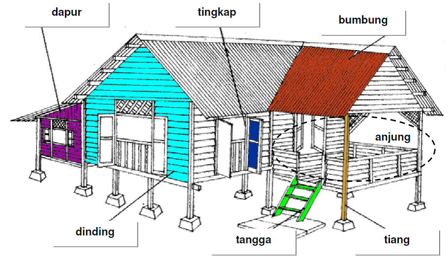 unit 07 rumah malay for beginners