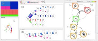 MotionFlow for pattern analysis of human motion data. (a) Pose tree: a simplified representation of multiple motion sequences aggregating the same transitions into a tree diagram. (b) A window dedicated to show a subtree structure based on a query. (c) Space-filling treemap [32] representation of the motion sequence data using slice-and-dice layout. (d) Node-link diagram of pose clusters (nodes) and transitions (links) between them. This view supports interactive partition-based pose clustering. (e) Multi-tab interface for storing unique motion patterns. (f) Animations of single or multiple selected human motions.