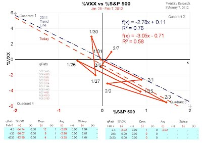 %VXX vs %S&P 500 showing correlation