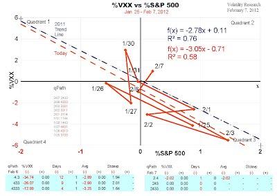 %VXX vs %S&P 500 showing correlation