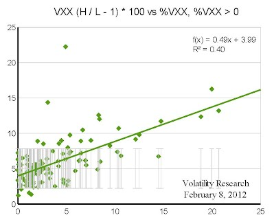 Comparison of VXX intraday volatility 2011