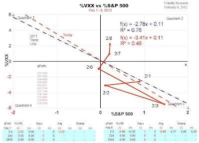 VXX Quad path and forecast