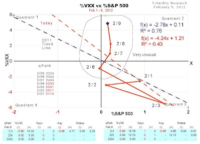 %VXX vs %S&P 500  Feb 9, 2012