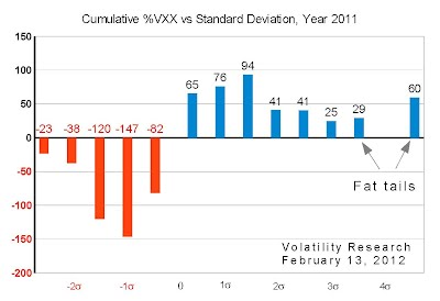 Cumulative histogram of VXX year 2011