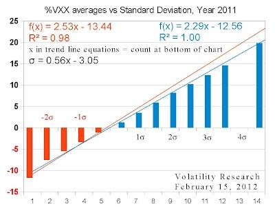 %VXX averages vs Standard Deviation, Year 2011