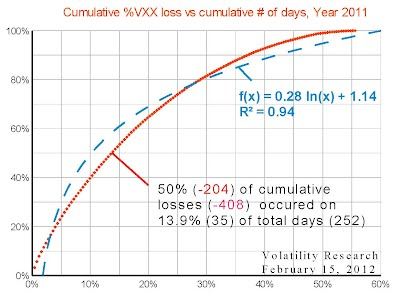 Cumulative %VXX loss vs cumulative # of days, Year 2011