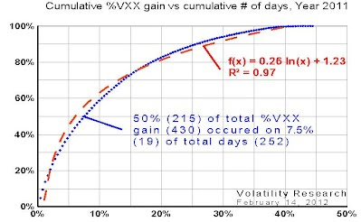 Cumulative %VXX gain vs cumulative # of days, Year 2011
