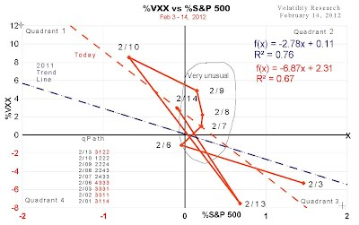 Bizarre behavior of VXX vs S&P 500, VXX moves opposite trend line like a slingshot