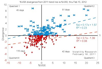 %VXX divergence from 2011 trend line vs %VXX, thru Feb 15, 2012