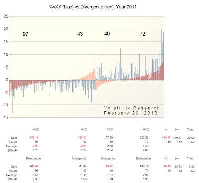 VXX vs Divergence year 2011