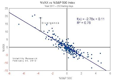 VXX divergence curve 2011