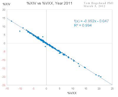 Correlation %XIV vs %VXX, Year 2011