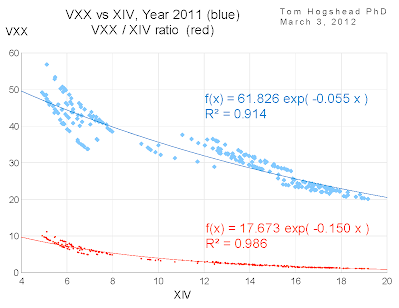 Correlation VXX vs XIV, Year 2011
