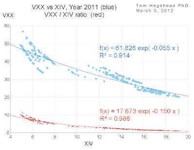 Correlation VXX vs XIV, Year 2011