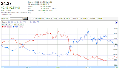 Google Finance Chart XIV vs VXX, Year 2011 showing percentage changes from Jan 3, 2011