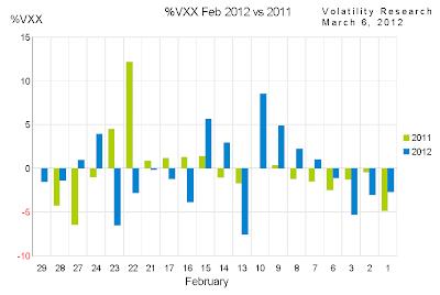 %VXX Feb 2011 vs 2012