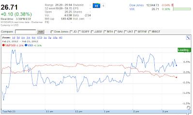 VXX chart Feb 20, 2012 3:30 PM EST