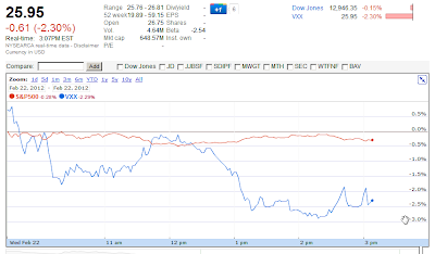 VXX Google Finance chart Feb 21 307 PM