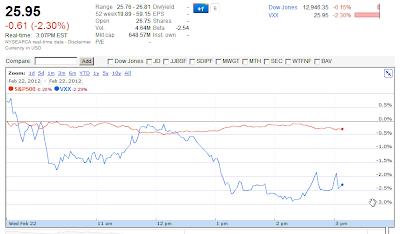 VXX Google Finance chart Feb 21 307 PM