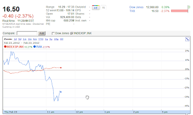 Google Finance chart VXX Feb 23, 2012
