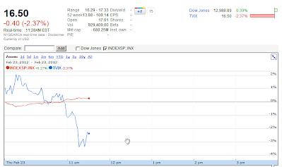 Google Finance chart VXX Feb 23, 2012