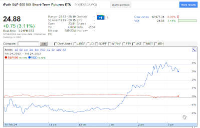 VXX vs S&P 500 Feb 24, 2012 321 PM