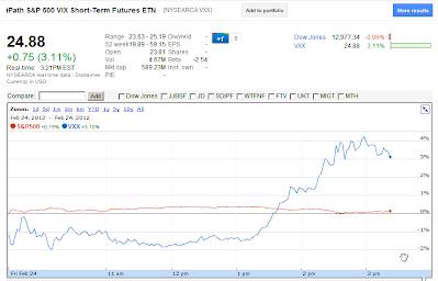 VXX vs S&P 500 Feb 24, 2012 321 PM