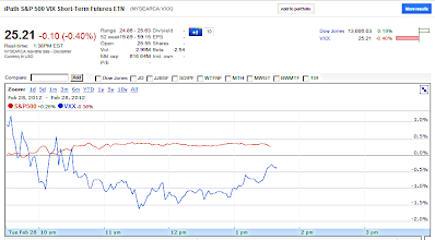 VXX Google Finance chart Feb 28, 2012
