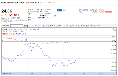 Google Fiance VXX S&P 500 chart Feb 29, 2012