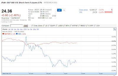 Google Fiance VXX S&P 500 chart Feb 29, 2012