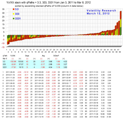%VXX stack with qPaths = 3.3, 333, 3331 from Jan 3, 2011 to Mar 8, 2012