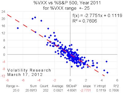 20120317 2011 VXX range=25