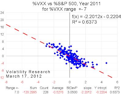20120317 2011 VXX range=7