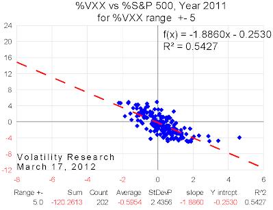 20120317 2011 VXX range=5