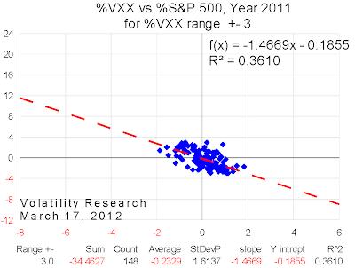 20120317 2011 VXX range=3