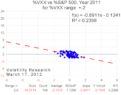 20120317 2011 VXX range=2