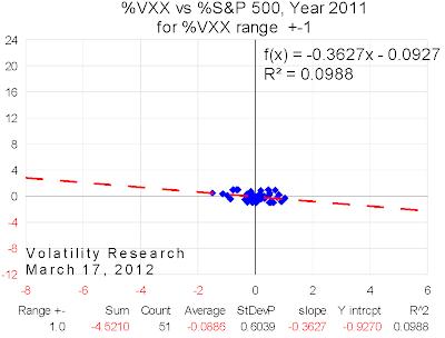 20120317 2011 VXX range=1