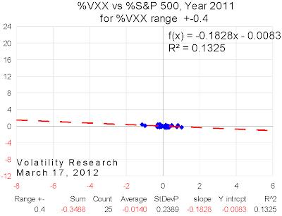 20120317 2011 VXX range=0.4