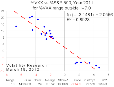 VXX Ranges2 vs S&P 500, Year 2011