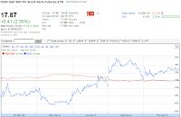 20120405 VXX 5-day chart