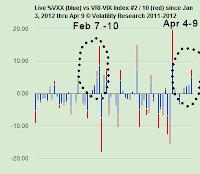 20120409 chart vxx