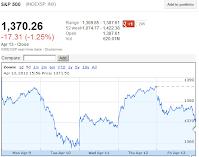 20120413 SP500 week ending chart