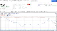 20120414 VXX month chart