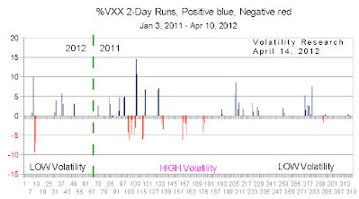 201204114c VXX 2 day crop