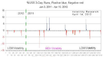 201204114c VXX 3 day crop