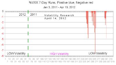201204114c VXX 7 day crop