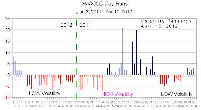 201204115c VXX 5 day shrink crop