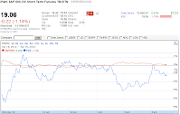 20120416 VXX 1531 chart